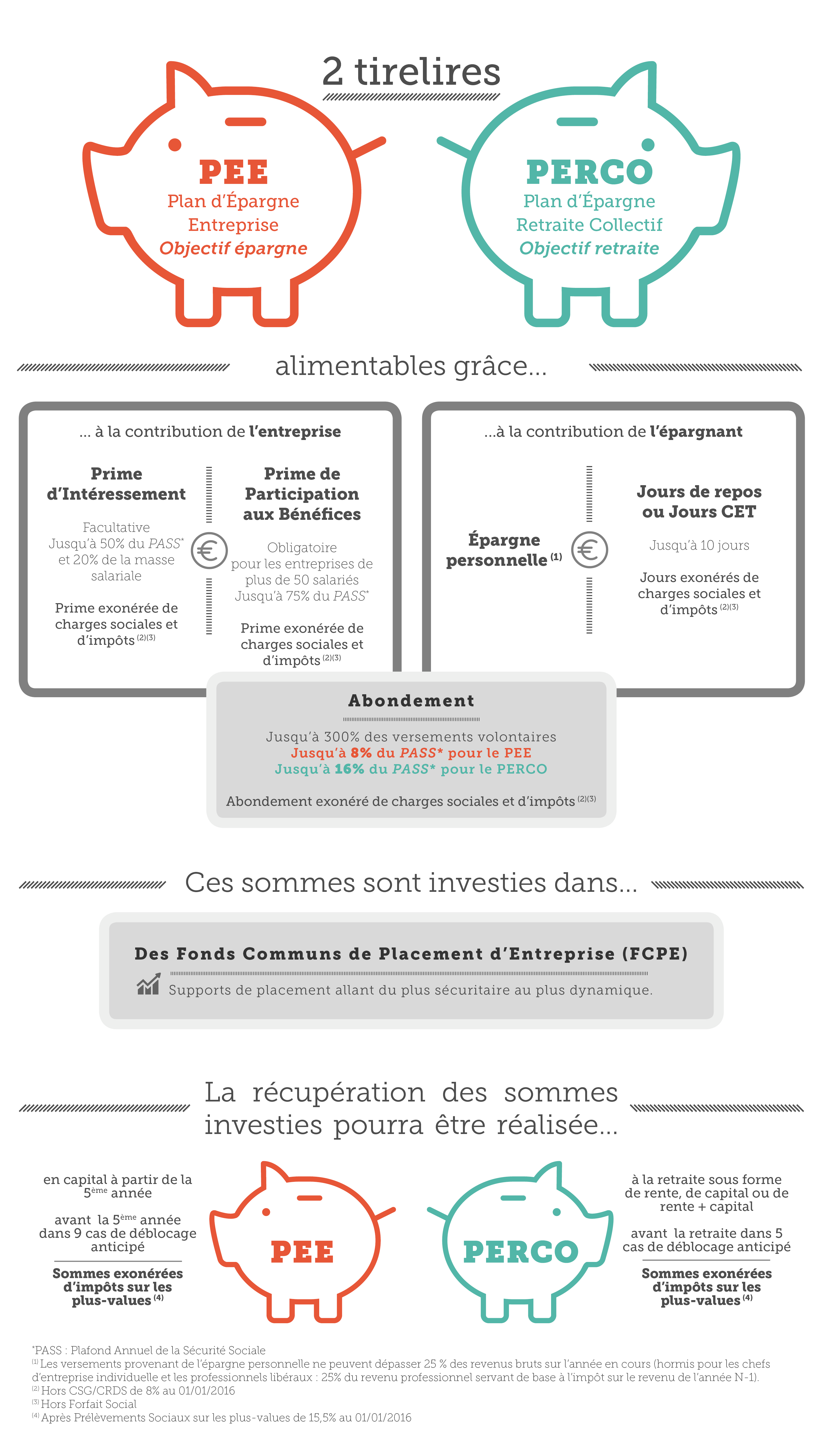 Infographie epargne salariale